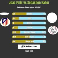 Joao Felix vs Sebastien Haller h2h player stats
