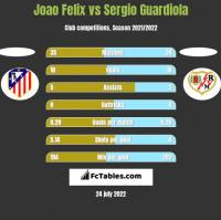 Joao Felix vs Sergio Guardiola h2h player stats