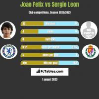 Joao Felix vs Sergio Leon h2h player stats