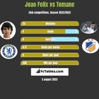 Joao Felix vs Tomane h2h player stats