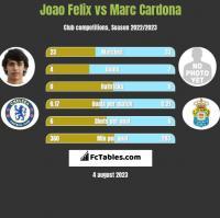 Joao Felix vs Marc Cardona h2h player stats