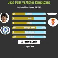 Joao Felix vs Victor Campuzano h2h player stats