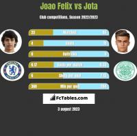 Joao Felix vs Jota h2h player stats