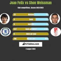 Joao Felix vs Shon Weissman h2h player stats