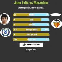 Joao Felix vs Maranhao h2h player stats