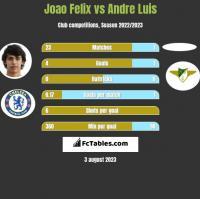 Joao Felix vs Andre Luis h2h player stats