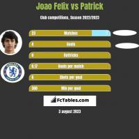 Joao Felix vs Patrick h2h player stats