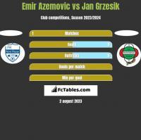 Emir Azemovic vs Jan Grzesik h2h player stats