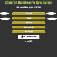 Cameron Thompson vs Kyle Banner h2h player stats