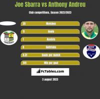Joe Sbarra vs Anthony Andreu h2h player stats
