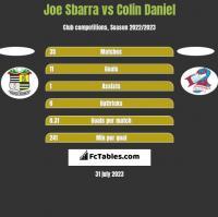 Joe Sbarra vs Colin Daniel h2h player stats
