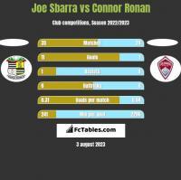 Joe Sbarra vs Connor Ronan h2h player stats