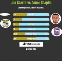 Joe Sbarra vs Conor Chaplin h2h player stats