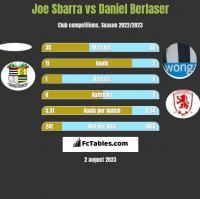 Joe Sbarra vs Daniel Berlaser h2h player stats