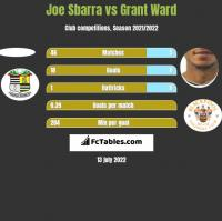 Joe Sbarra vs Grant Ward h2h player stats
