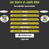 Joe Sbarra vs Jamie Allen h2h player stats