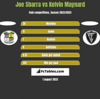 Joe Sbarra vs Kelvin Maynard h2h player stats