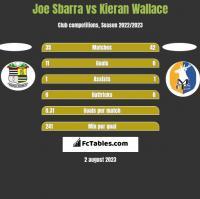Joe Sbarra vs Kieran Wallace h2h player stats