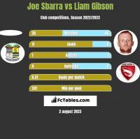 Joe Sbarra vs Liam Gibson h2h player stats