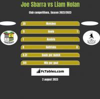 Joe Sbarra vs Liam Nolan h2h player stats