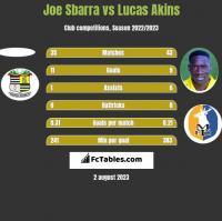 Joe Sbarra vs Lucas Akins h2h player stats