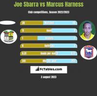 Joe Sbarra vs Marcus Harness h2h player stats