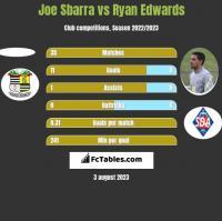 Joe Sbarra vs Ryan Edwards h2h player stats