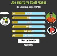Joe Sbarra vs Scott Fraser h2h player stats