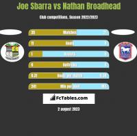 Joe Sbarra vs Nathan Broadhead h2h player stats