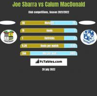 Joe Sbarra vs Calum MacDonald h2h player stats