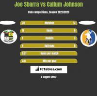 Joe Sbarra vs Callum Johnson h2h player stats