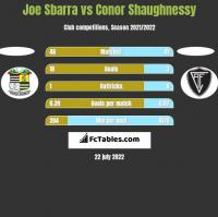 Joe Sbarra vs Conor Shaughnessy h2h player stats