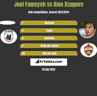 Joel Fameyeh vs Alan Dzagoev h2h player stats