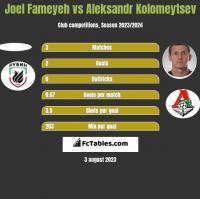 Joel Fameyeh vs Aleksandr Kołomiejcew h2h player stats