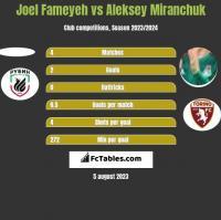 Joel Fameyeh vs Aleksey Miranchuk h2h player stats