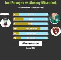 Joel Fameyeh vs Aleksiej Miranczuk h2h player stats