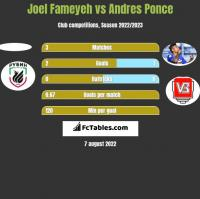 Joel Fameyeh vs Andres Ponce h2h player stats