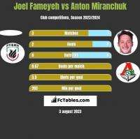 Joel Fameyeh vs Anton Miranchuk h2h player stats