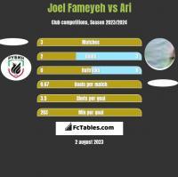 Joel Fameyeh vs Ari h2h player stats