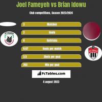 Joel Fameyeh vs Brian Idowu h2h player stats