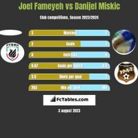 Joel Fameyeh vs Danijel Miskic h2h player stats
