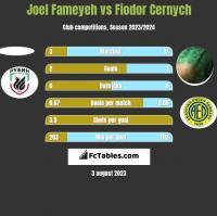 Joel Fameyeh vs Fiodor Cernych h2h player stats