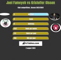 Joel Fameyeh vs Kristoffer Olsson h2h player stats