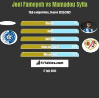 Joel Fameyeh vs Mamadou Sylla h2h player stats