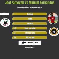 Joel Fameyeh vs Manuel Fernandes h2h player stats