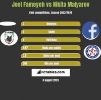 Joel Fameyeh vs Nikita Malyarov h2h player stats