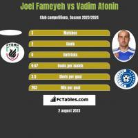 Joel Fameyeh vs Vadim Afonin h2h player stats