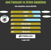 Joel Fameyeh vs Artem Galadzhan h2h player stats