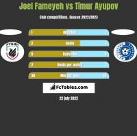 Joel Fameyeh vs Timur Ayupov h2h player stats