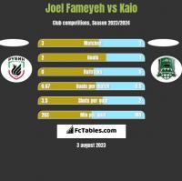 Joel Fameyeh vs Kaio h2h player stats
